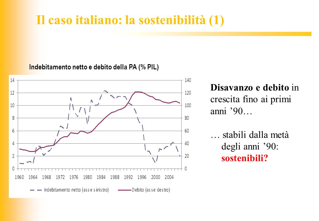 JIQ Disavanzo e debito in crescita fino ai primi anni 90… … stabili dalla metà degli anni 90: sostenibili? Indebitamento netto e debito della PA (% PI