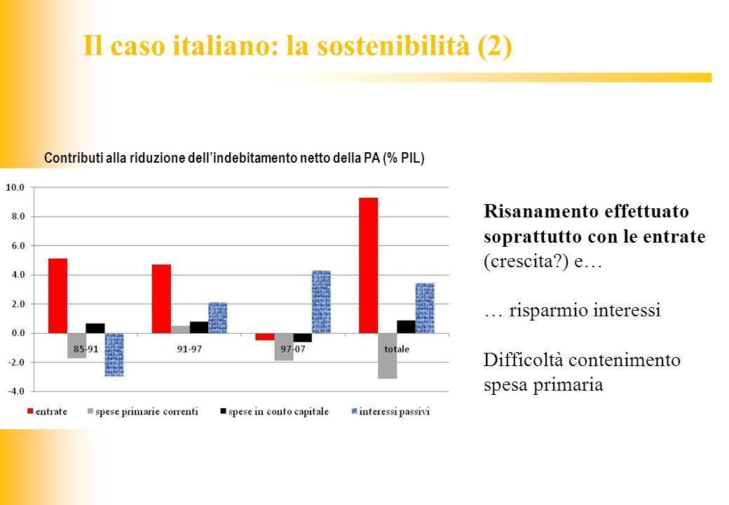 JIQ Il caso italiano: la sostenibilità (2) Risanamento effettuato soprattutto con le entrate (crescita?) e… … risparmio interessi Difficoltà contenime