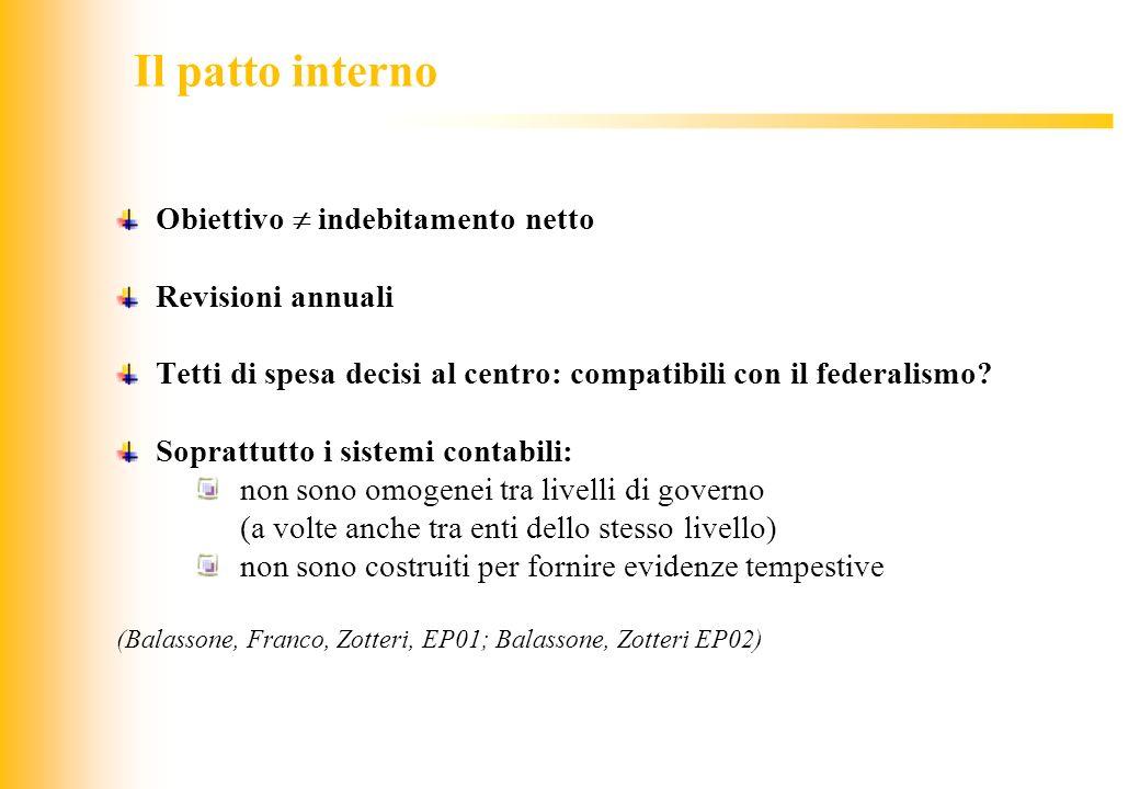 JIQ Il patto interno Obiettivo indebitamento netto Revisioni annuali Tetti di spesa decisi al centro: compatibili con il federalismo? Soprattutto i si