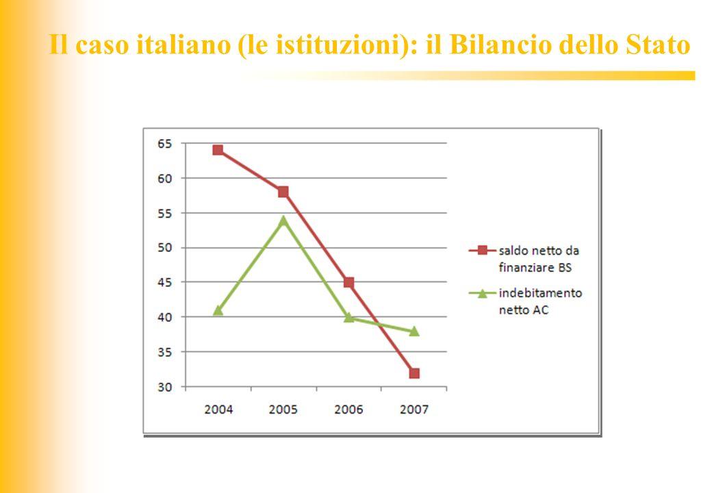 JIQ Il caso italiano (le istituzioni): il Bilancio dello Stato