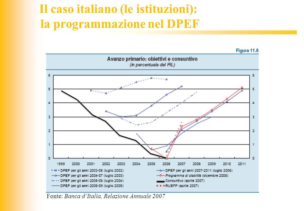 JIQ Il caso italiano (le istituzioni): la programmazione nel DPEF Fonte: Banca dItalia, Relazione Annuale 2007