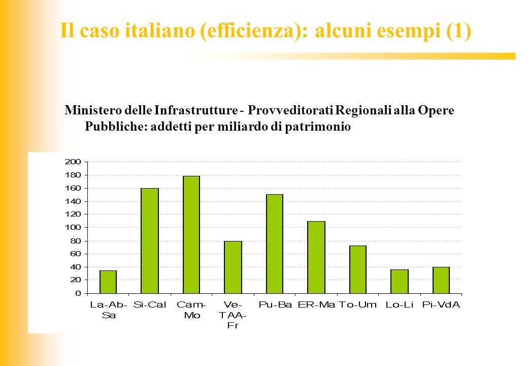 JIQ Il caso italiano (efficienza): alcuni esempi (1) Ministero delle Infrastrutture - Provveditorati Regionali alla Opere Pubbliche: addetti per milia