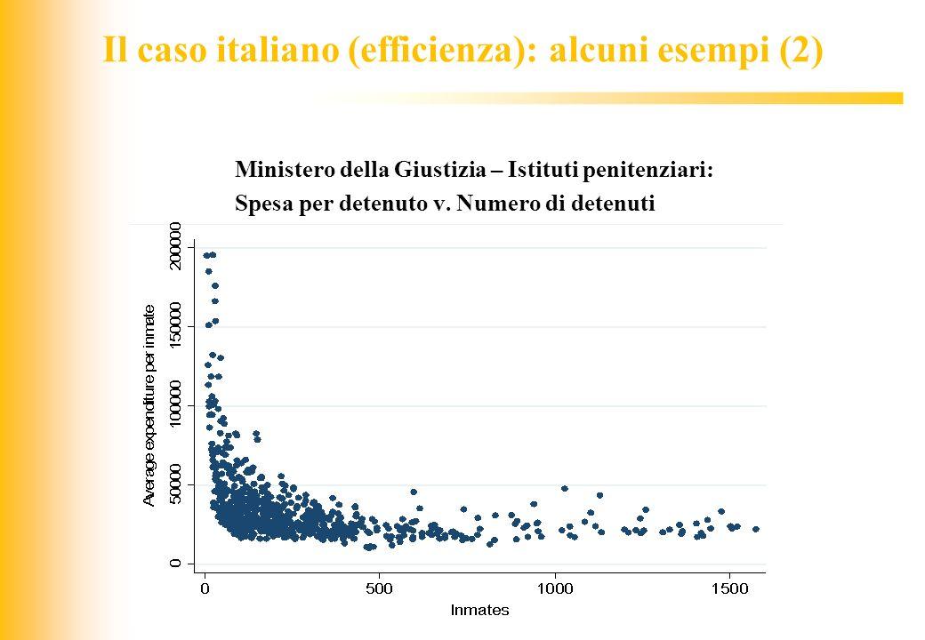 JIQ Il caso italiano (efficienza): alcuni esempi (2) Ministero della Giustizia – Istituti penitenziari: Spesa per detenuto v. Numero di detenuti