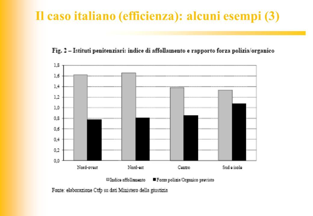 JIQ Il caso italiano (efficienza): alcuni esempi (3)