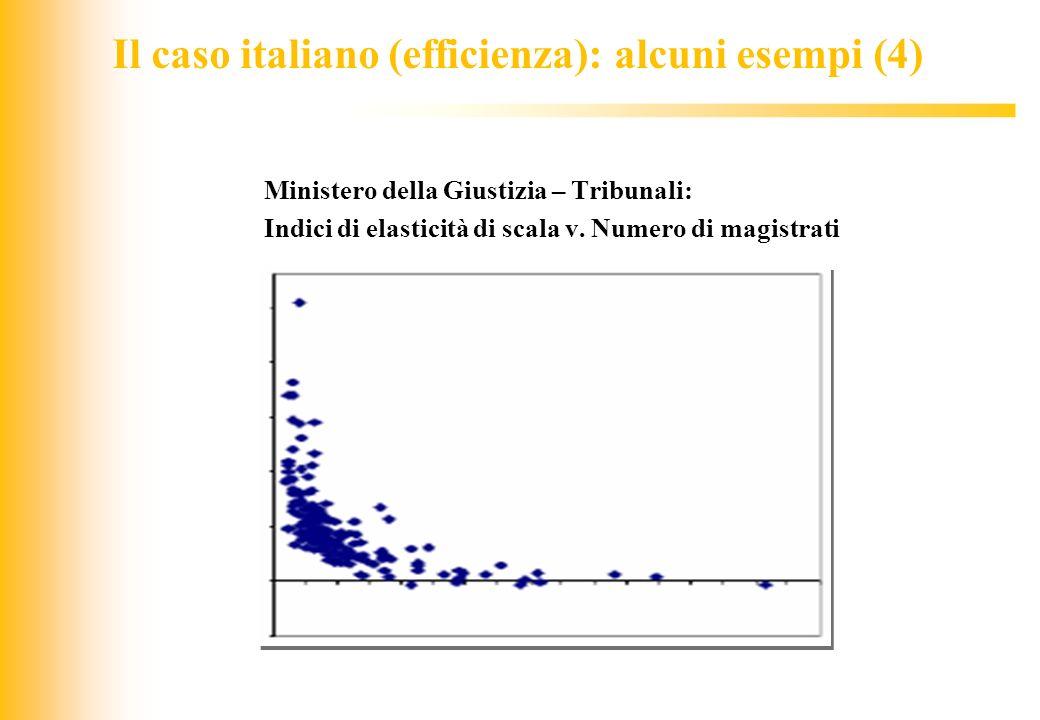JIQ Il caso italiano (efficienza): alcuni esempi (4) Ministero della Giustizia – Tribunali: Indici di elasticità di scala v. Numero di magistrati