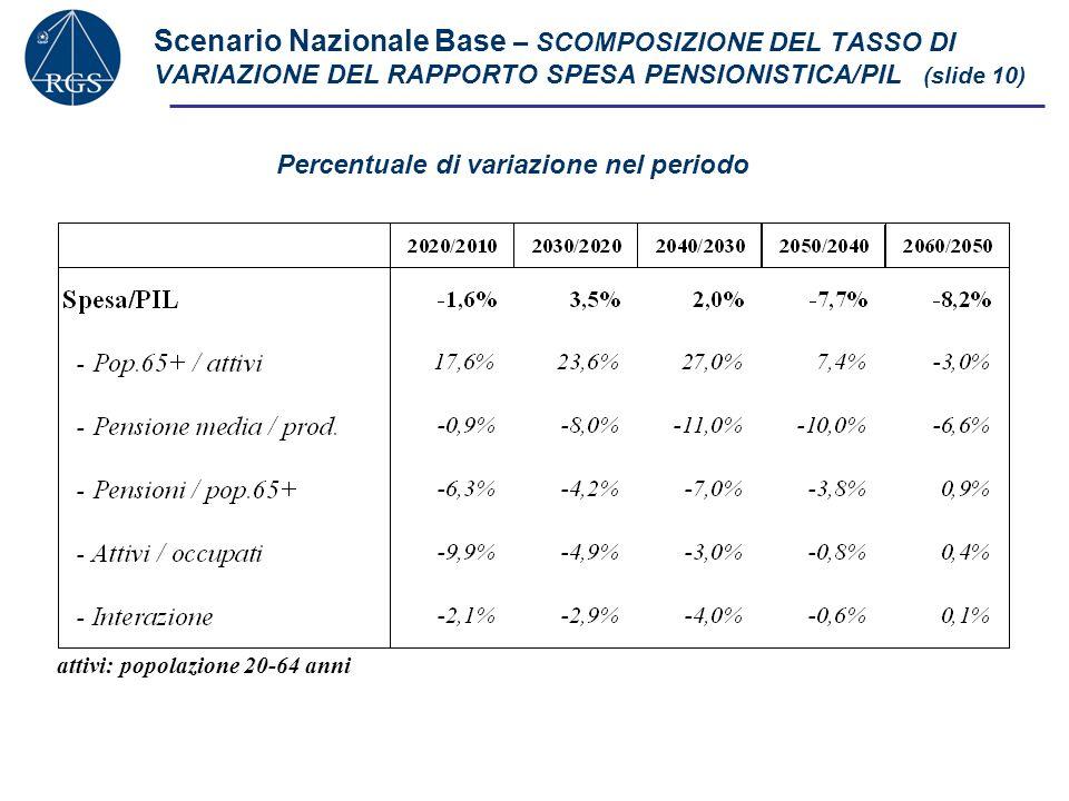 Scenario Nazionale Base – SCOMPOSIZIONE DEL TASSO DI VARIAZIONE DEL RAPPORTO SPESA PENSIONISTICA/PIL (slide 10) Percentuale di variazione nel periodo