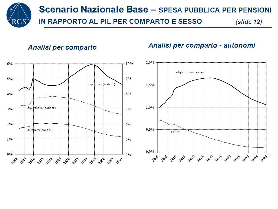 Scenario Nazionale Base – SPESA PUBBLICA PER PENSIONI IN RAPPORTO AL PIL PER COMPARTO E SESSO (slide 12) Analisi per comparto Analisi per comparto - a