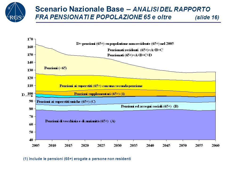 Scenario Nazionale Base – ANALISI DEL RAPPORTO FRA PENSIONATI E POPOLAZIONE 65 e oltre (slide 16) (1) Include le pensioni (65+) erogate a persone non