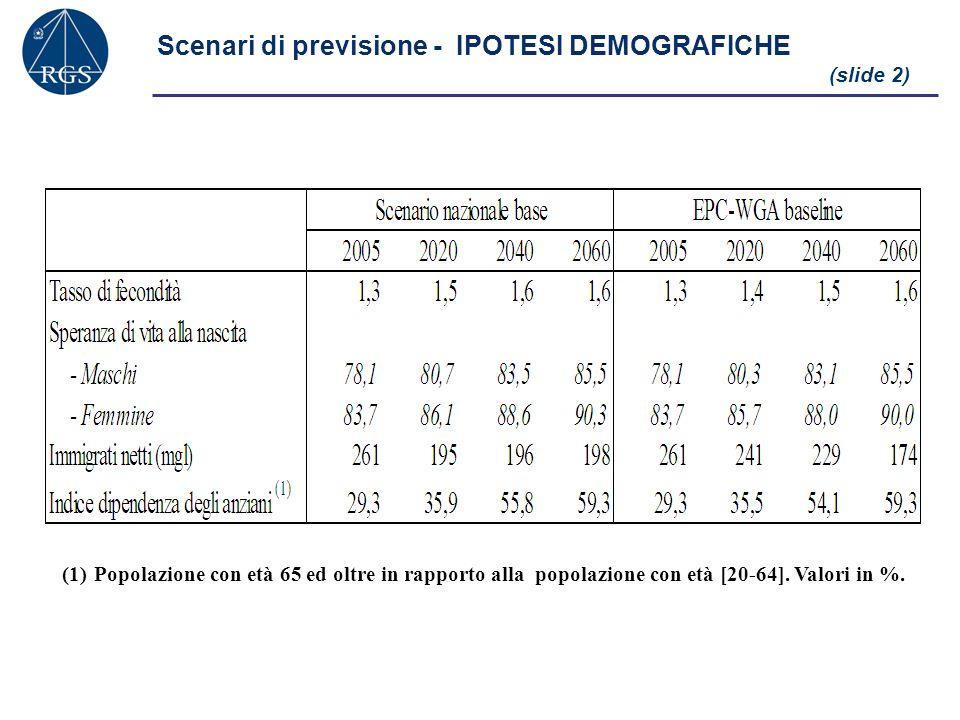 Scenari di previsione - IPOTESI DEMOGRAFICHE (slide 2) (1)Popolazione con età 65 ed oltre in rapporto alla popolazione con età [20-64]. Valori in %.