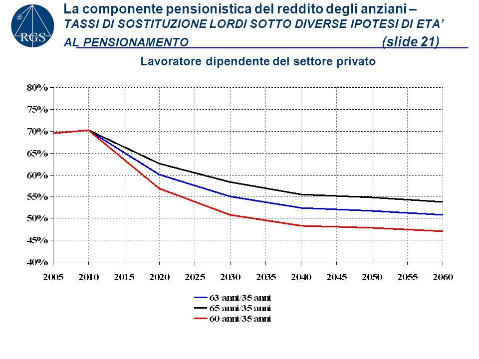 La componente pensionistica del reddito degli anziani – TASSI DI SOSTITUZIONE LORDI SOTTO DIVERSE IPOTESI DI ETA AL PENSIONAMENTO (slide 21) Lavorator
