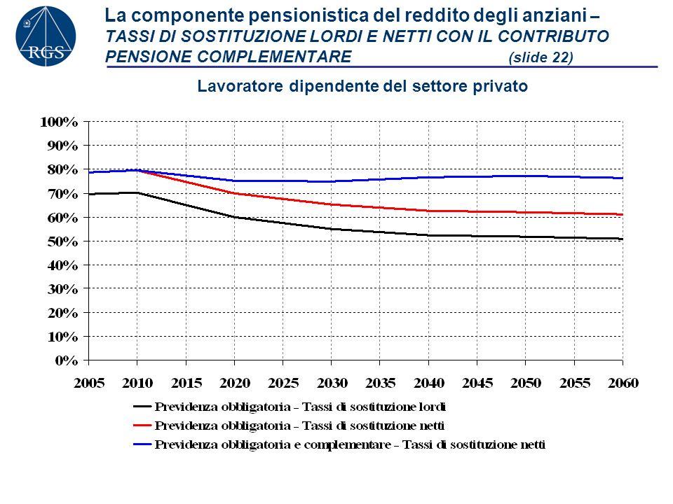 La componente pensionistica del reddito degli anziani – TASSI DI SOSTITUZIONE LORDI E NETTI CON IL CONTRIBUTO PENSIONE COMPLEMENTARE (slide 22) Lavora