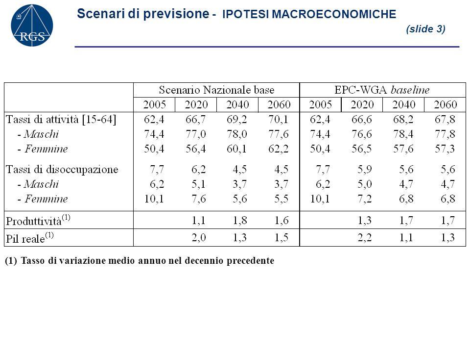 Scenari di previsione - IPOTESI MACROECONOMICHE (slide 3) (1)Tasso di variazione medio annuo nel decennio precedente