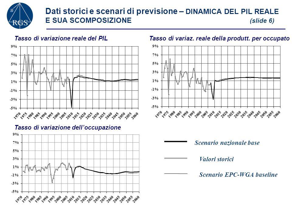 Dati storici e scenari di previsione – DINAMICA DEL PIL REALE E SUA SCOMPOSIZIONE (slide 6) Tasso di variazione reale del PILTasso di variaz. reale de