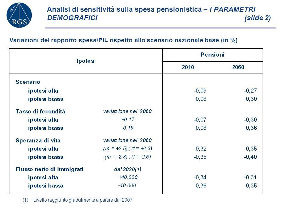 Analisi di sensitività sulla spesa pensionistica – I PARAMETRI DEMOGRAFICI(slide 2) (1)Livello raggiunto gradulmente a partire dal 2007.