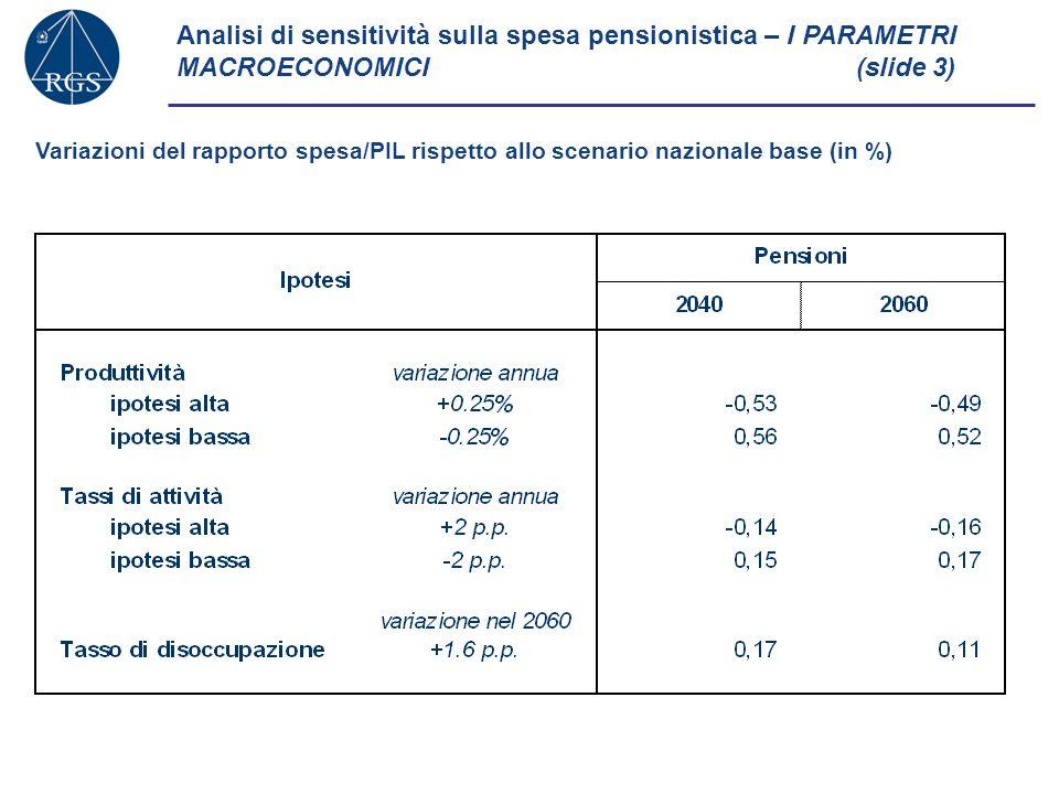 Analisi di sensitività sulla spesa pensionistica – EFFETTO CUMULATO SUL DEBITO PUBBLICO NEL 2060(slide 4) Variazione del debito pubblico in rapporto al PIL nel 2060