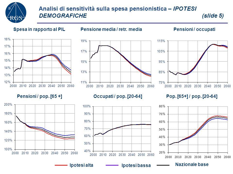 Analisi di sensitività sulla spesa pensionistica – TASSO DI FECONDITA(slide 6) +0,17 al 2060 -0,19 al 2060 Nazionale base Spesa in rapporto al PILPensione media / retr.
