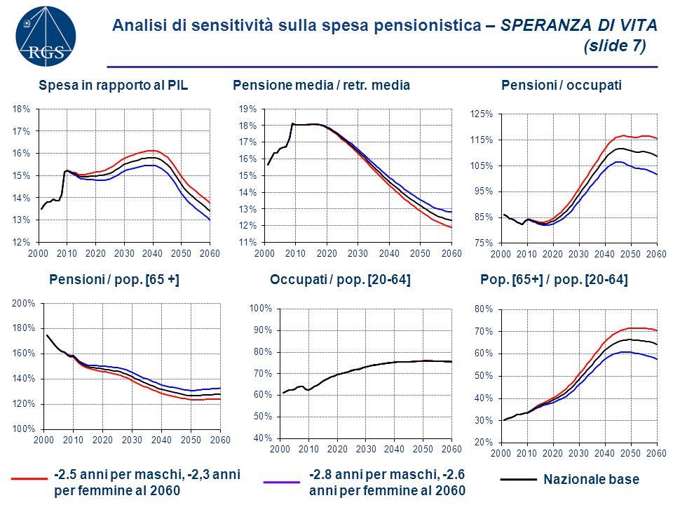 Analisi di sensitività sulla spesa pensionistica – FLUSSO NETTO DI IMMIGRATI (slide 8) +40,000 immigrati -40,000 immigrati Spesa in rapporto al PILPensione media / retr.