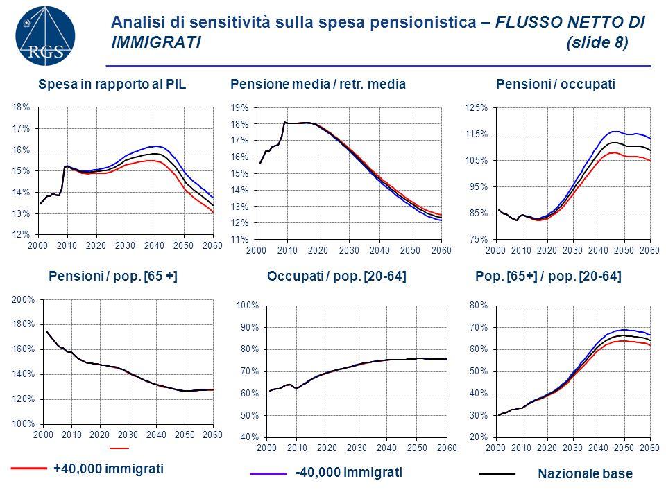 +0,25% per anno-0,25% per anno Analisi di sensitività sulla spesa pensionistica – PRODUTTIVITA (slide 9) Spesa in rapporto al PILPensione media / retr.