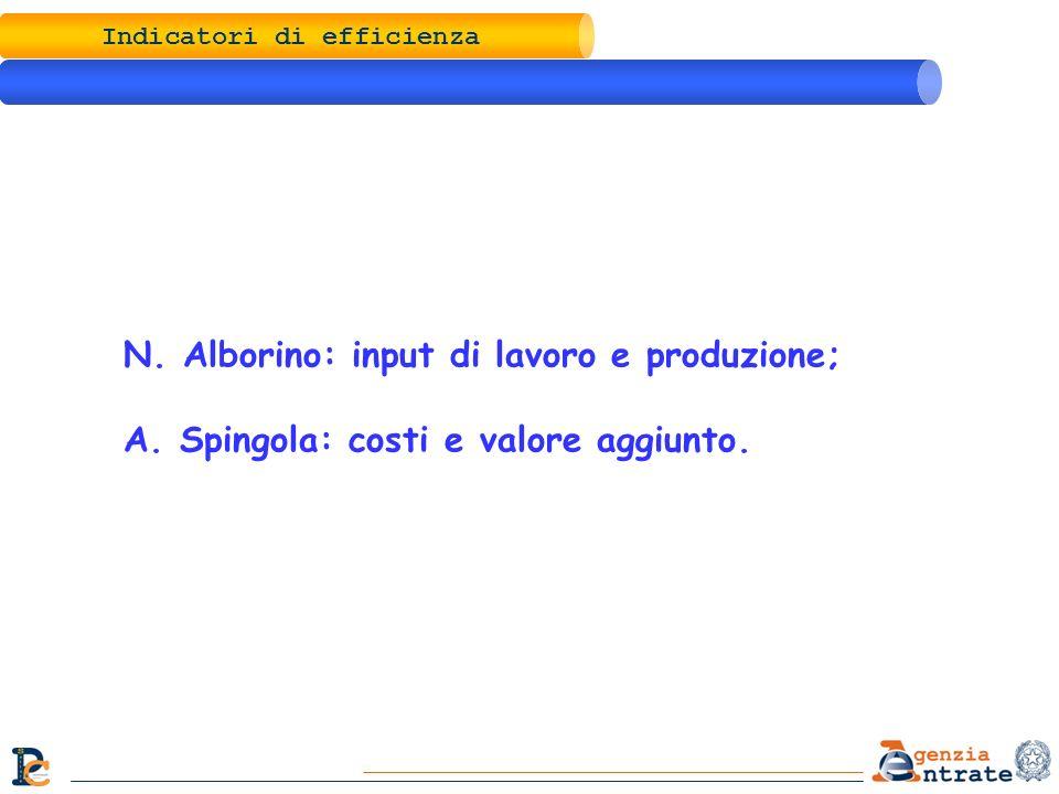 Indicatori di efficienza N. Alborino: input di lavoro e produzione; A. Spingola: costi e valore aggiunto.