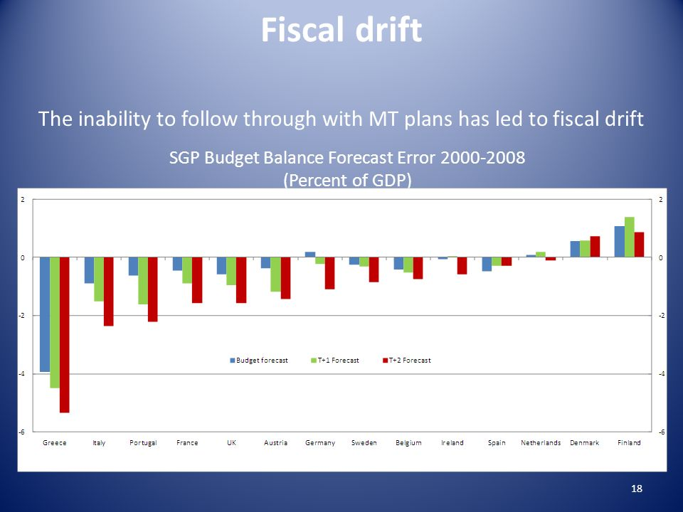 The inability to follow through with MT plans has led to fiscal drift SGP Budget Balance Forecast Error 2000-2008 (Percent of GDP) Fiscal drift 18