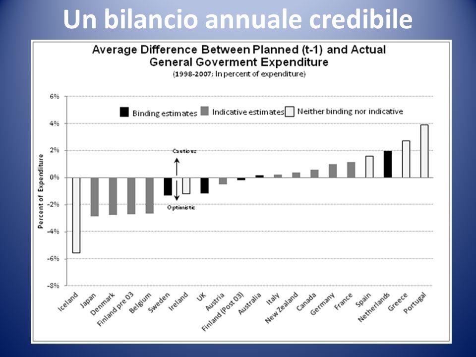 19 Un bilancio annuale credibile
