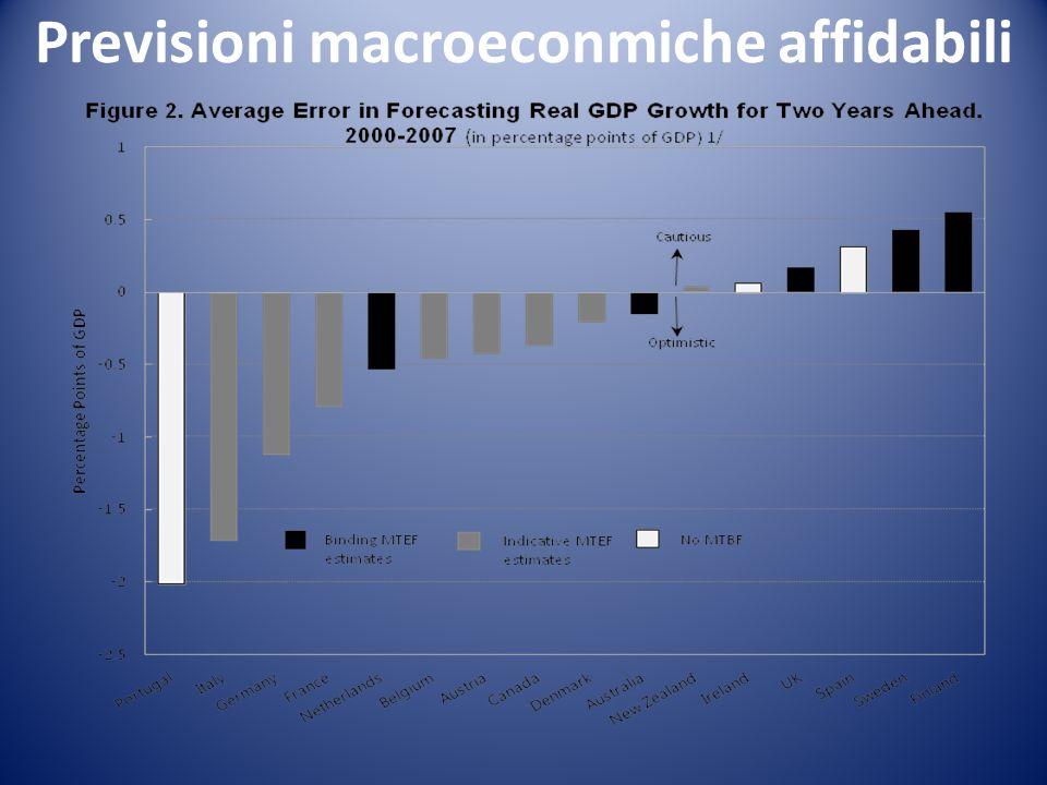 Previsioni macroeconmiche affidabili