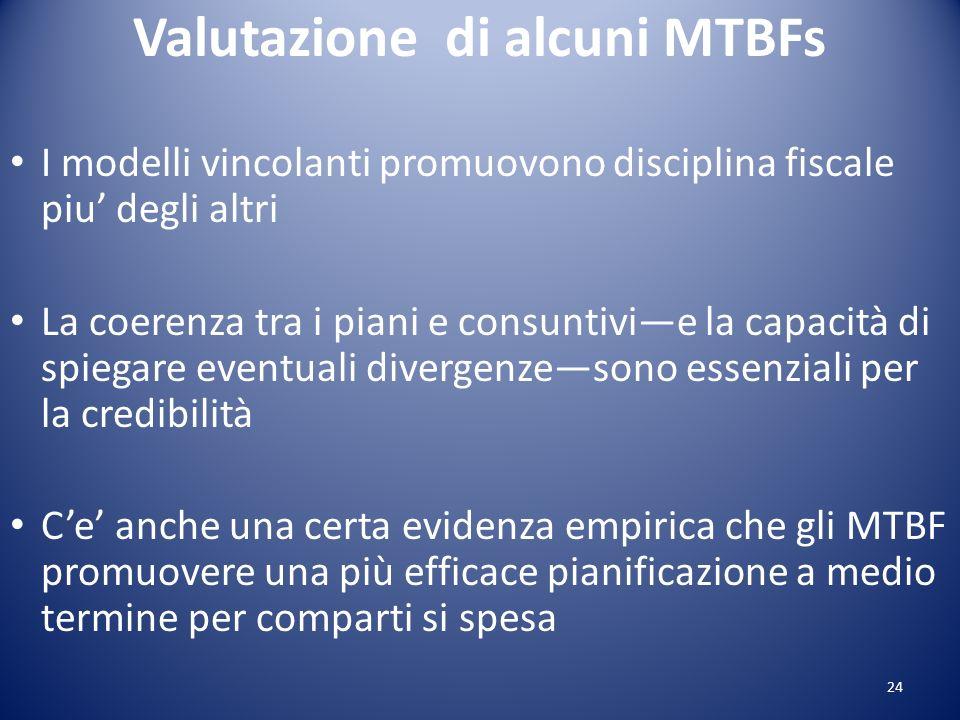 Valutazione di alcuni MTBFs I modelli vincolanti promuovono disciplina fiscale piu degli altri La coerenza tra i piani e consuntivie la capacità di sp
