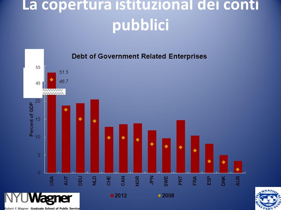 La copertura istituzional dei conti pubblici 41