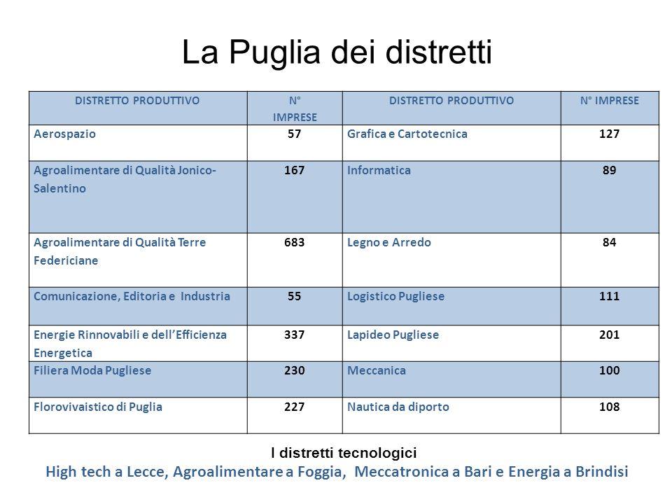 La Puglia dei distretti I distretti tecnologici High tech a Lecce, Agroalimentare a Foggia, Meccatronica a Bari e Energia a Brindisi DISTRETTO PRODUTT