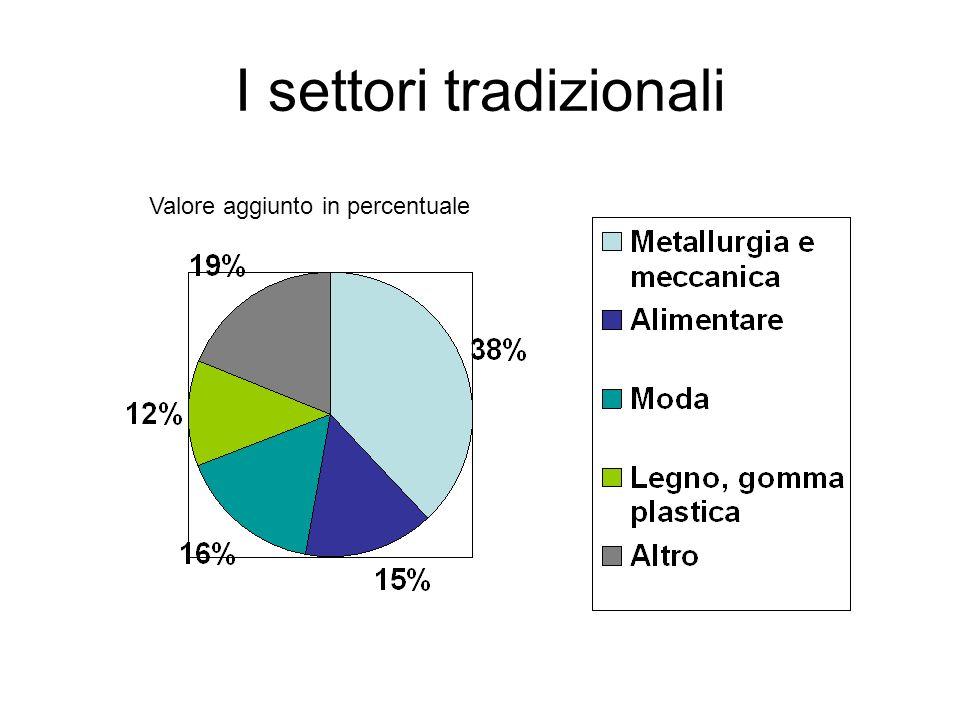 I settori tradizionali Valore aggiunto in percentuale