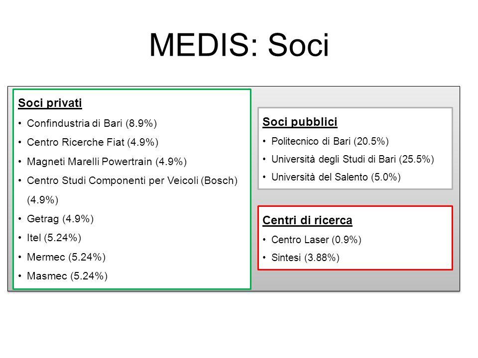 Soci privati Confindustria di Bari (8.9%) Centro Ricerche Fiat (4.9%) Magneti Marelli Powertrain (4.9%) Centro Studi Componenti per Veicoli (Bosch) (4