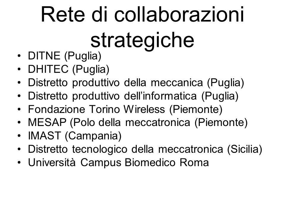 Rete di collaborazioni strategiche DITNE (Puglia) DHITEC (Puglia) Distretto produttivo della meccanica (Puglia) Distretto produttivo dellinformatica (