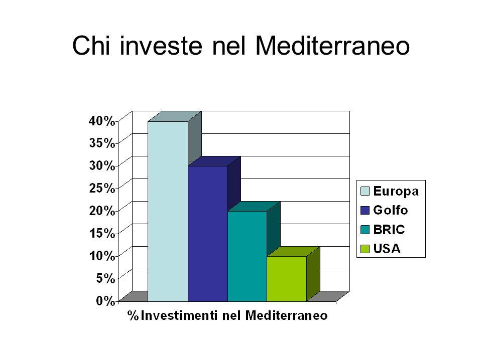Il ruolo dellItalia Oppure Recuperare soggettività nella promozione della dimensione mediterranea nellambito UE Le alternative tra 50 anni….