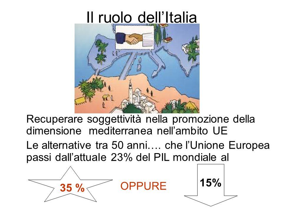 Il ruolo dellItalia Oppure Recuperare soggettività nella promozione della dimensione mediterranea nellambito UE Le alternative tra 50 anni…. che lUnio