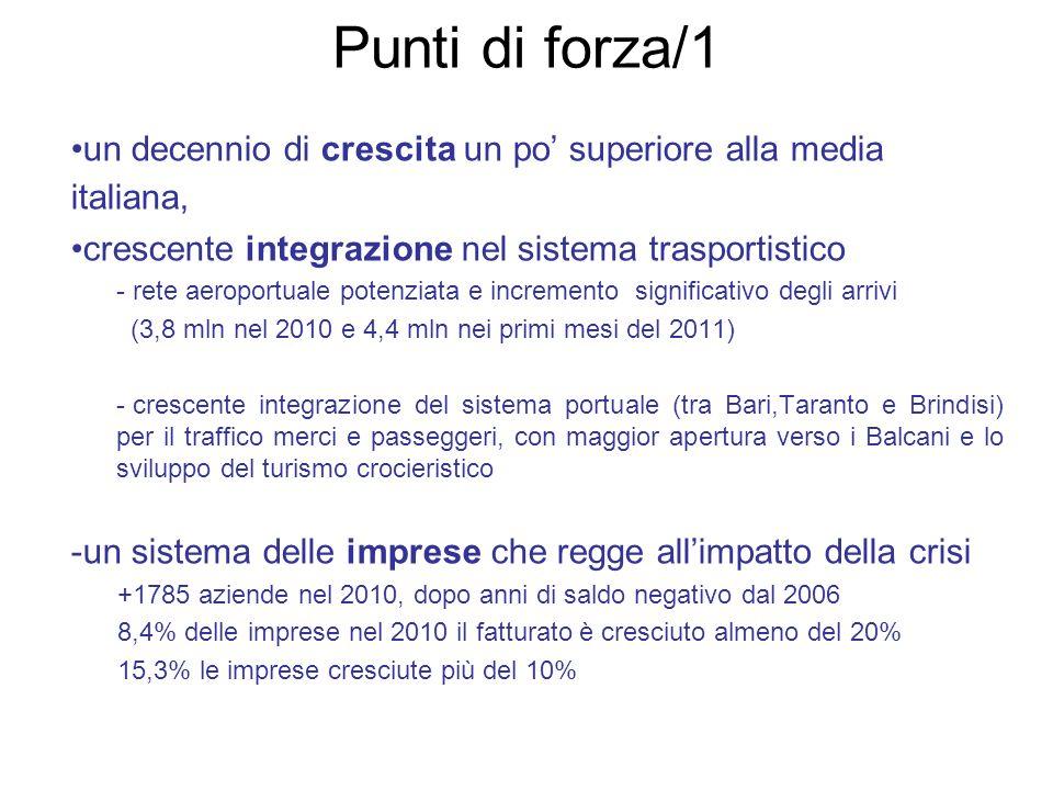 Punti di forza/2 Apertura ai mercati internazionali - La Puglia è terza tra le Regioni italiane per incremento delle esportazioni rispetto al I° semestre 2010 Le dinamiche dellexport in Puglia sono superiori a quelle della media italiana: + 22,0% I° sem.