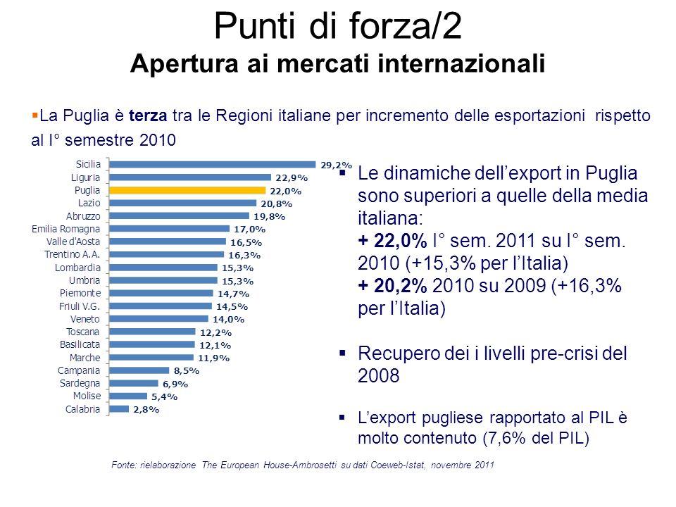 Punti di forza/2 Apertura ai mercati internazionali - La Puglia è terza tra le Regioni italiane per incremento delle esportazioni rispetto al I° semes