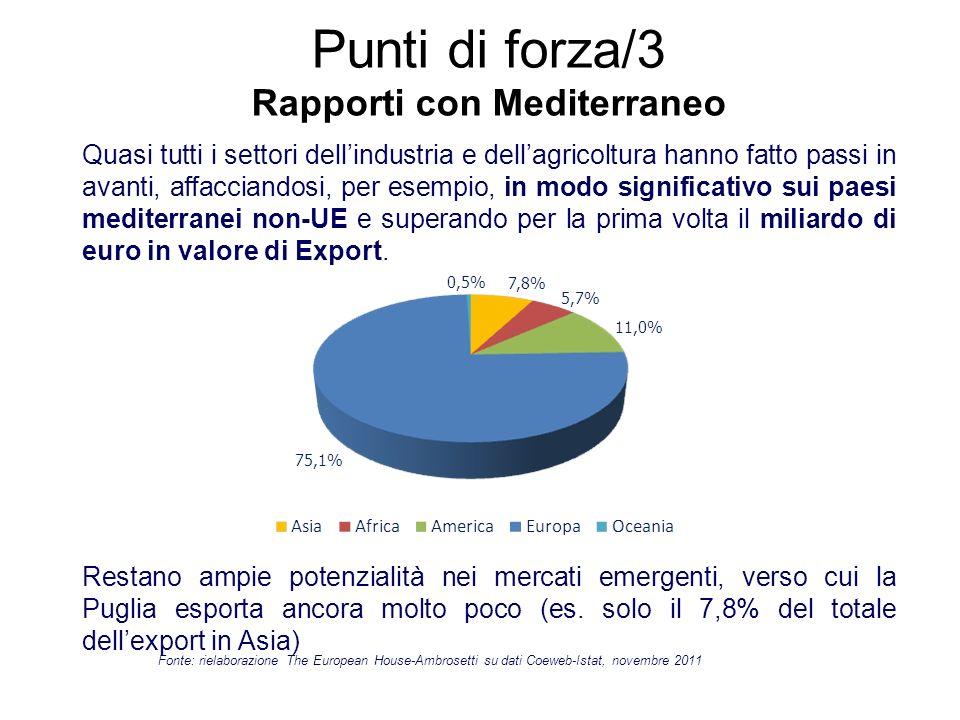Punti di forza/3 Rapporti con Mediterraneo - Quasi tutti i settori dellindustria e dellagricoltura hanno fatto passi in avanti, affacciandosi, per ese
