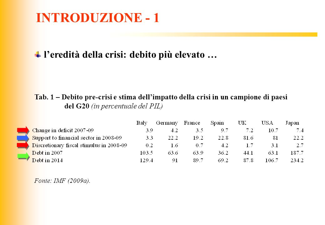 JIQ INTRODUZIONE - 2 … crescita più bassa … Fig. 2 – Tasso di crescita reale del PIL - Italia