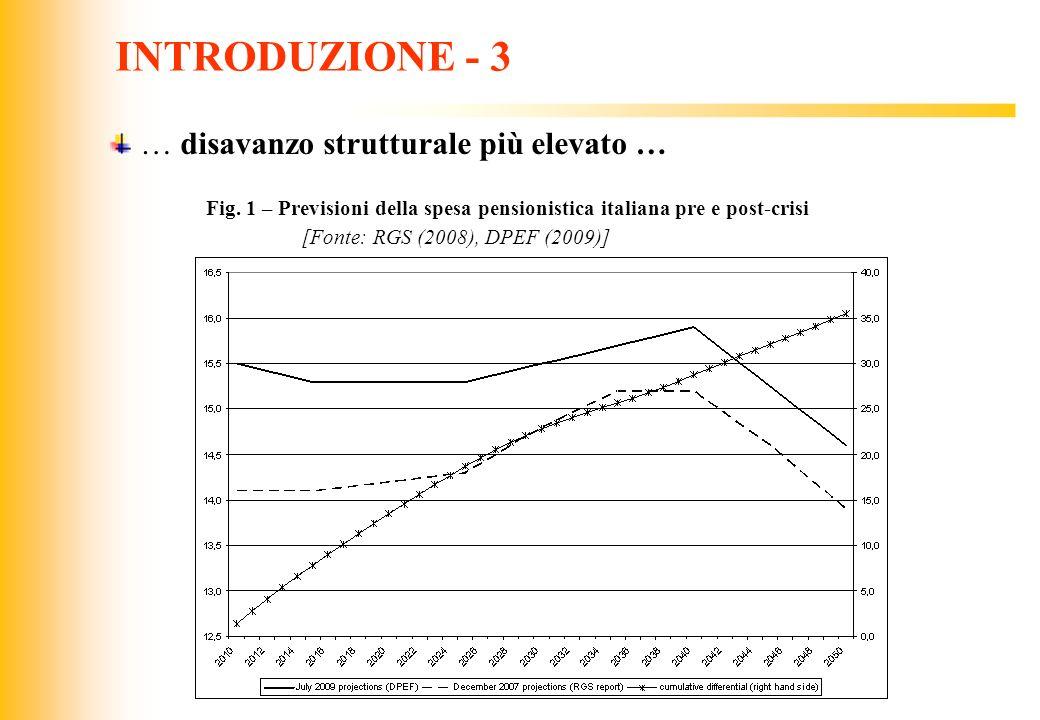 JIQ INTRODUZIONE - 4 con ovvie conseguenze per la dinamica del rapporto tra debito e prodotto Fig.