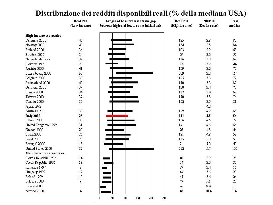Distribuzione dei redditi disponibili reali (% della mediana USA)