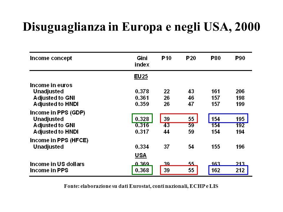 Disuguaglianza in Europa e negli USA, 2000 Fonte: elaborazione su dati Eurostat, conti nazionali, ECHP e LIS