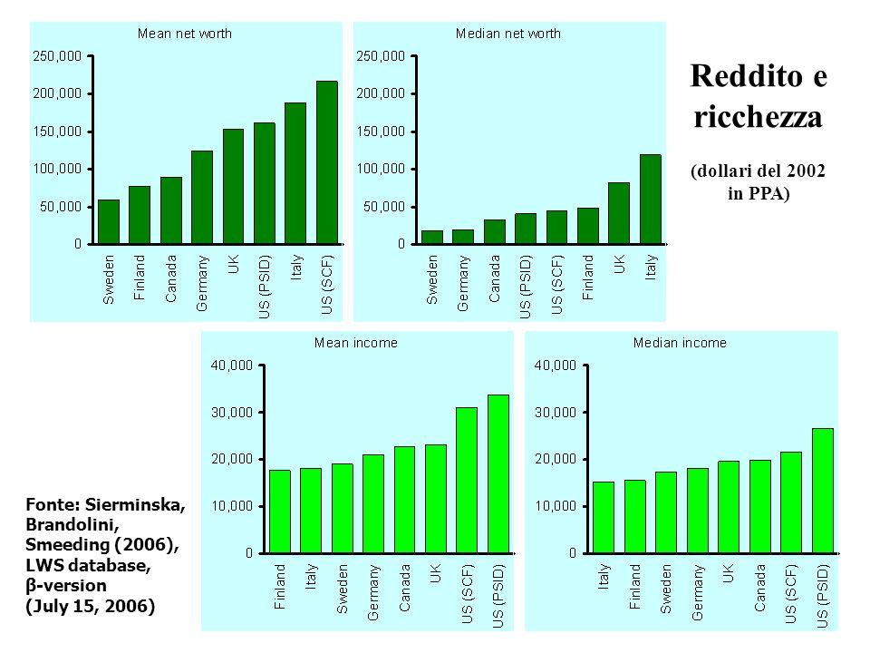 Fonte: Sierminska, Brandolini, Smeeding (2006), LWS database, β-version (July 15, 2006) Reddito e ricchezza (dollari del 2002 in PPA)