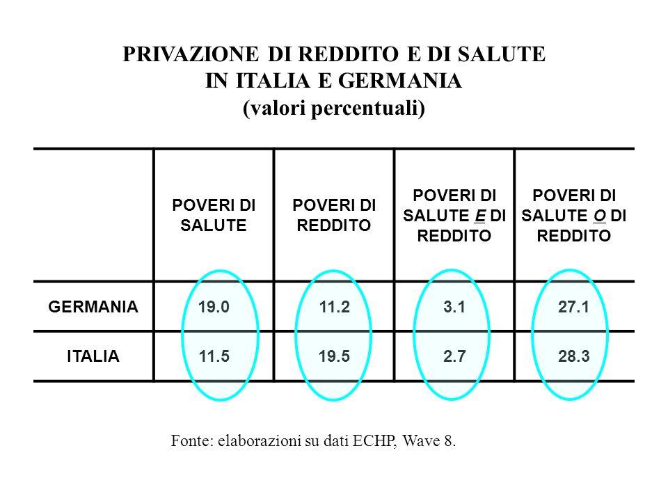 PRIVAZIONE DI REDDITO E DI SALUTE IN ITALIA E GERMANIA (valori percentuali) Fonte: elaborazioni su dati ECHP, Wave 8. POVERI DI SALUTE POVERI DI REDDI