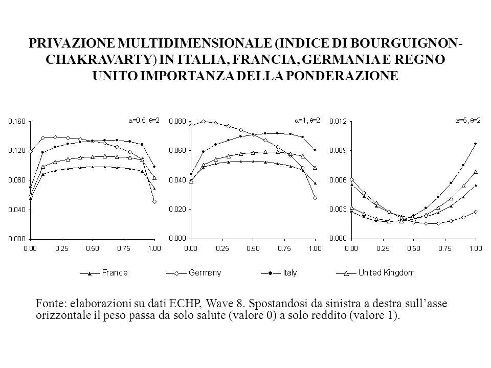 PRIVAZIONE MULTIDIMENSIONALE (INDICE DI BOURGUIGNON- CHAKRAVARTY) IN ITALIA, FRANCIA, GERMANIA E REGNO UNITO IMPORTANZA DELLA PONDERAZIONE Fonte: elab