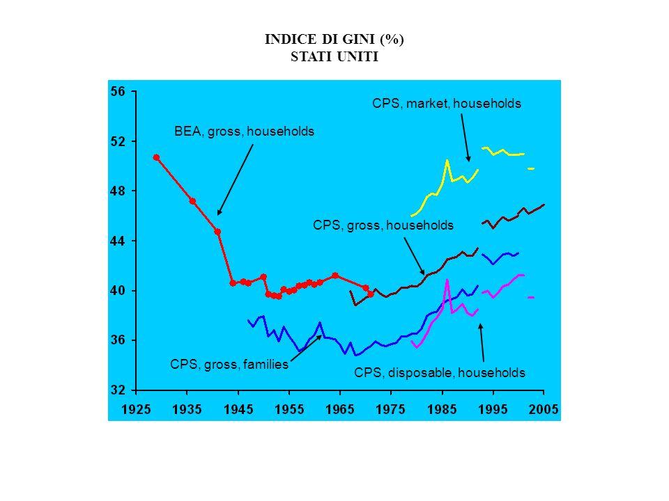 INDICE DI GINI (%) STATI UNITI BEA, gross, households CPS, market, households CPS, disposable, households CPS, gross, families CPS, gross, households