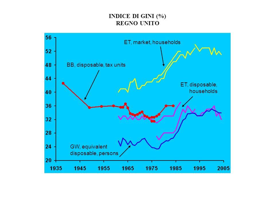 INDICE DI GINI (%) REGNO UNITO BB, disposable, tax units ET, market, households ET, disposable, households GW, equivalent disposable, persons