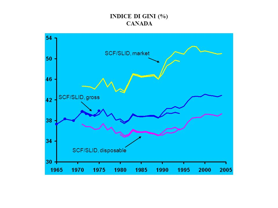 INDICE DI GINI (%) CANADA SCF/SLID, market SCF/SLID, disposable SCF/SLID, gross