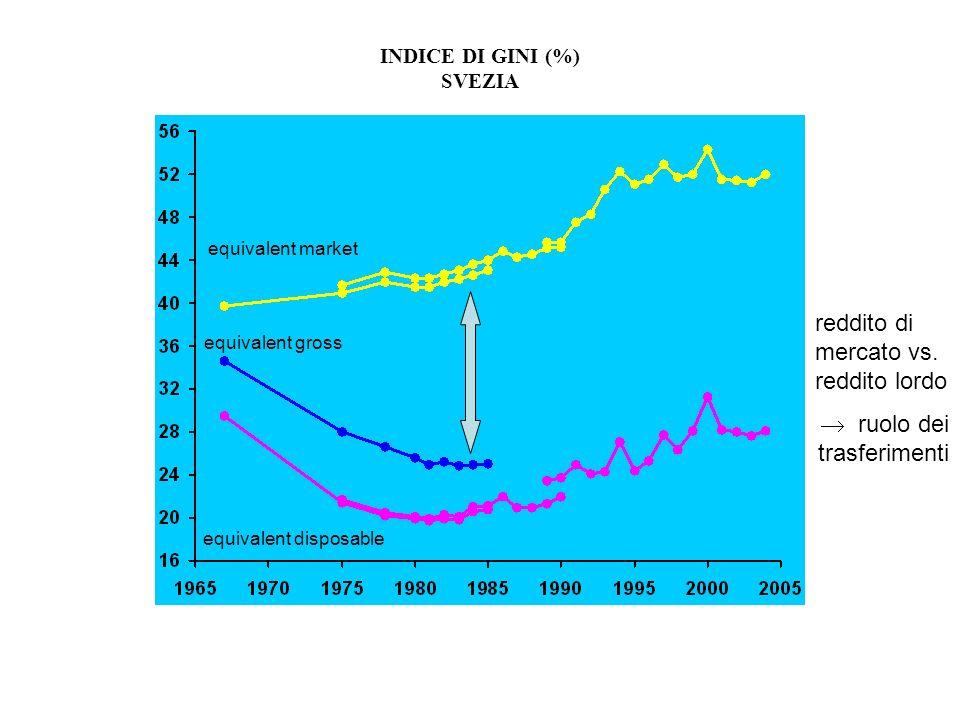 INDICE DI GINI (%) SVEZIA equivalent market equivalent gross equivalent disposable reddito di mercato vs. reddito lordo ruolo dei trasferimenti