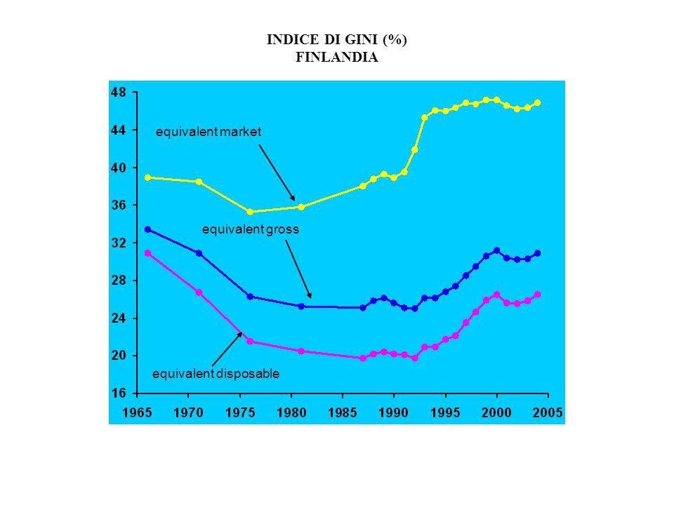 INDICE DI GINI (%) FINLANDIA equivalent market equivalent gross equivalent disposable