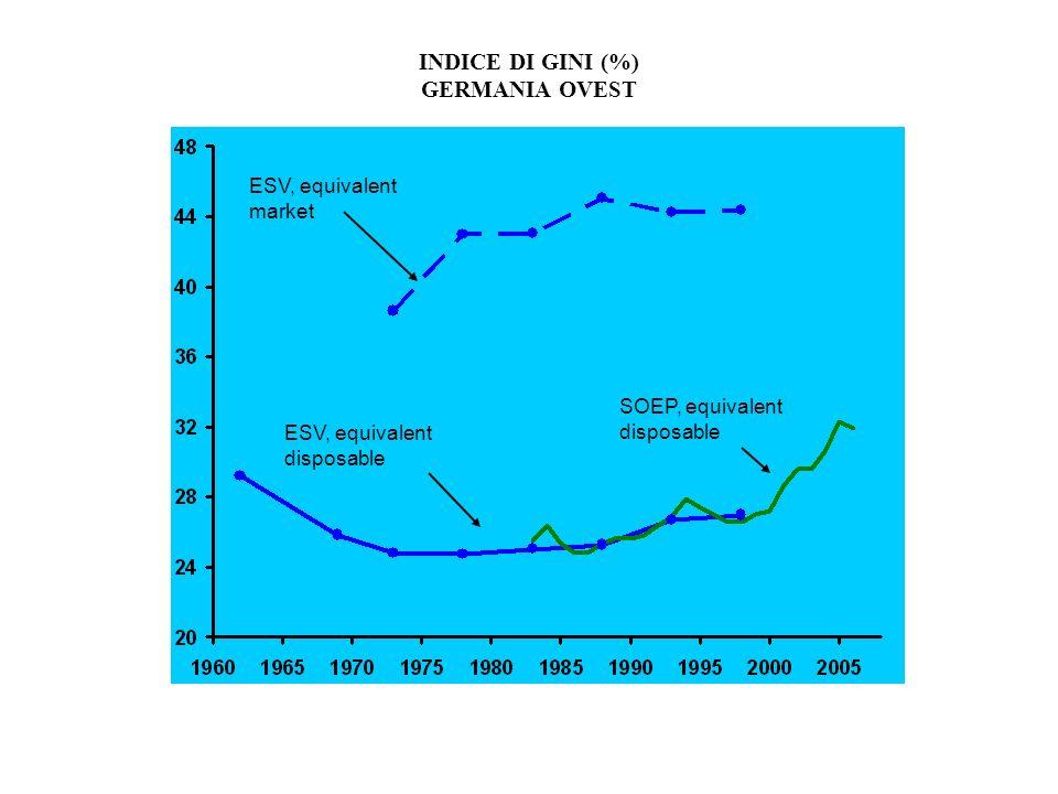 INDICE DI GINI (%) GERMANIA OVEST SOEP, equivalent disposable ESV, equivalent disposable ESV, equivalent market